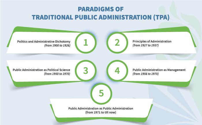 Paradigms of Traditional Public Administration (TPA)