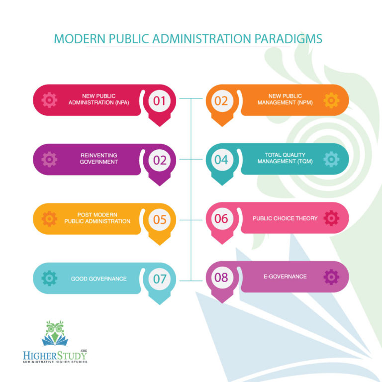 the paradigm shift public administration to Td the journal for transdisciplinary research in southern africa, 7(2) december 2011, pp 235-250 paradigm shift from new public administration to new public management: theory and practice in africa.