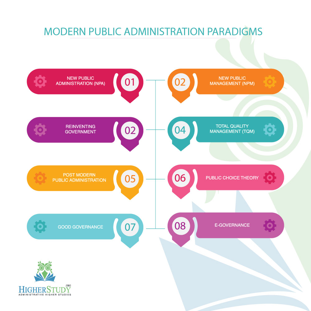 Modern Public Administration Paradigms, paradigm of public administration ppt, paradigms of public administration summary, new paradigms of public administration, different paradigms of public administration, paradigm shift of public administration, five stages of public administration, paradigms of public administration henry, focus of public administration