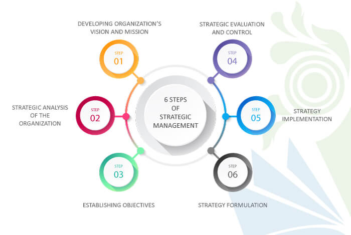 Strategic Management Process 6 Steps, 7 steps of strategic management process, strategic management process model, strategic management process pdf, strategic management process examples, strategic management process company examples, strategic management process ppt, components of strategic management process, components of strategic management model