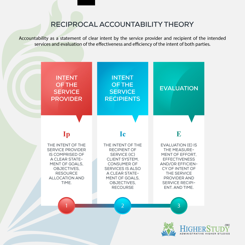 Reciprocal Accountability Theory