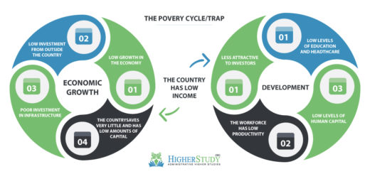 The Poverty Cycle or Trap