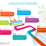 POSDCORB, importance of posdcorb, posdcorb examples, posdcorb pdf, posdcorb slideshare, posdcorb ppt, posdcorb in educational management, posdcorb in educational administration, posdcorb in library management