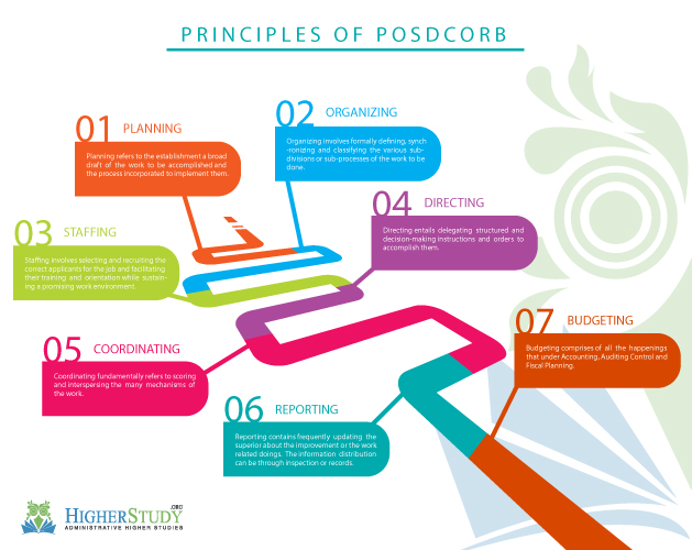 importance of posdcorb Steps by luther gulic and lyndar urwick