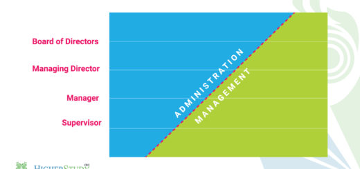 Difference Between Management and Administration, difference between management and administration ppt, difference between administration and management and organisation pdf, difference between educational administration and management pdf, difference between management administration and organisation ppt, define administration and management, similarities between management and administration, relationship between management and administration, difference between administration and organisation