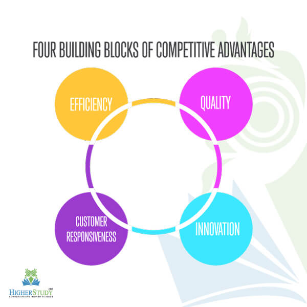 What Are The Four Generic Building Blocks Of Competitive Advantage