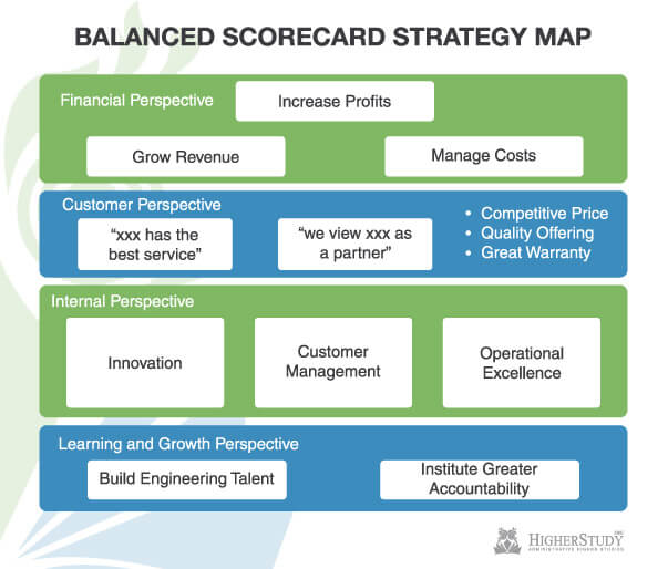 Strategy Map model, strategic management model, strategy mapping process, strategy map example, strategy mapping template, how to create a strategy map, strategy map pdf, strategy map balanced scorecard, strategy map definition, benefits of strategy map