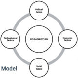 Strategic Management Model with Examples, pest analysis model, pestle analysis example, pestle analysis pdf, how to do a pestle analysis, pest analysis template, pest analysis marketing, pestle analysis reference, pestel analysis wiki, pestel analysis ppt