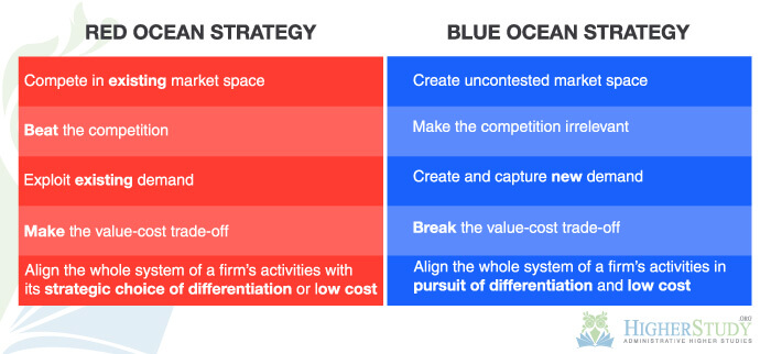 Red-Blue Ocean Strategy, Strategic Management Model, difference between blue ocean and red ocean strategy, red ocean strategy examples, red ocean strategy wikipedia, red ocean strategy ppt, red ocean strategy definition and examples, examples of red ocean industries, red ocean strategy companies, blue ocean vs red ocean strategy pdf