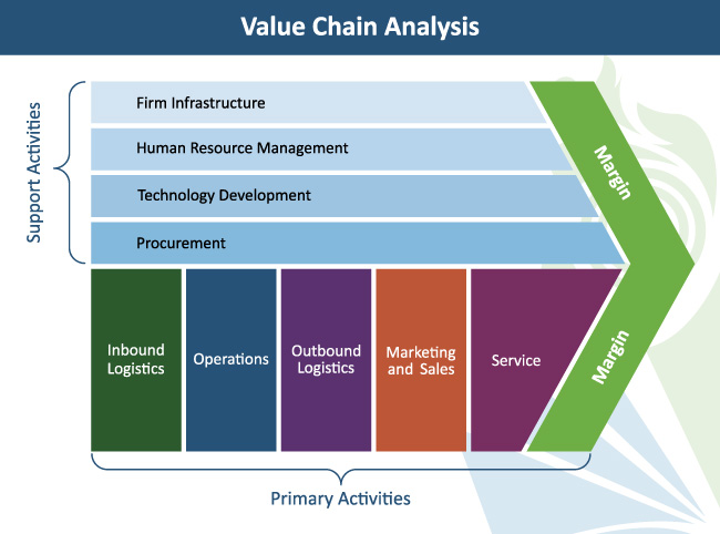Value Chain Analysis in Strategic Management, value chain analysis example, value chain analysis pdf, importance of value chain analysis, value chain analysis ppt, michael porter value chain analysis, value chain analysis template, value chain analysis slideshare, value chain analysis example, value chain example, value chain vs supply chain, value chain analysis pdf, value chain analysis ppt, importance of value chain, value chain analysis template, michael porter value chain analysis, importance of value chain analysis, value chain analysis of mcdonalds, value chain analysis example service industry, value chain analysis diagram, value chain analysis example dell, volkswagen value chain analysis, outsourcing value chain activities, what is a value chain analysis quizlet, importance of value chain analysis pdf, intra firm value chain, value chain analysis examines, business intelligence value chain slideshare, firm infrastructure of apple, value chain analysis of nokia pdf
