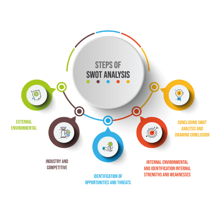 Example Site And Situation: Steps Of SWOT Analysis In Strategic Management