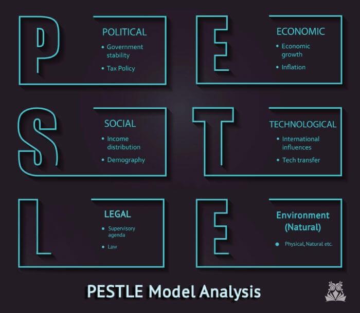pestle model, pestle analysis example, pestle analysis template, pestle analysis pdf, how to do a pestle analysis, pestle marketing, pest analysis, pest analysis definition, pest analysis of starbucks, pest analysis marketing, pest analysis example, pest analysis template