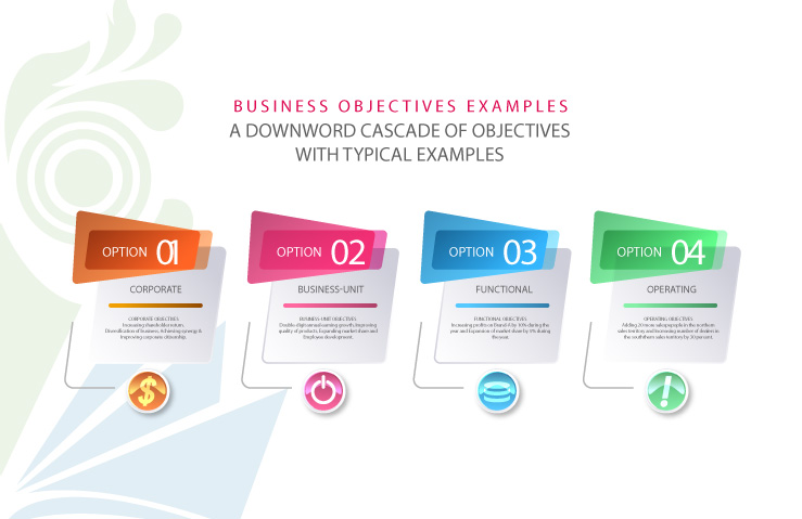 business objectives examples, start up business objectives examples, business plan objectives examples, types of business objectives, strategic objectives example, examples of company's strategic objectives, business objectives definition, importance of business objectives, organizational objectives examples