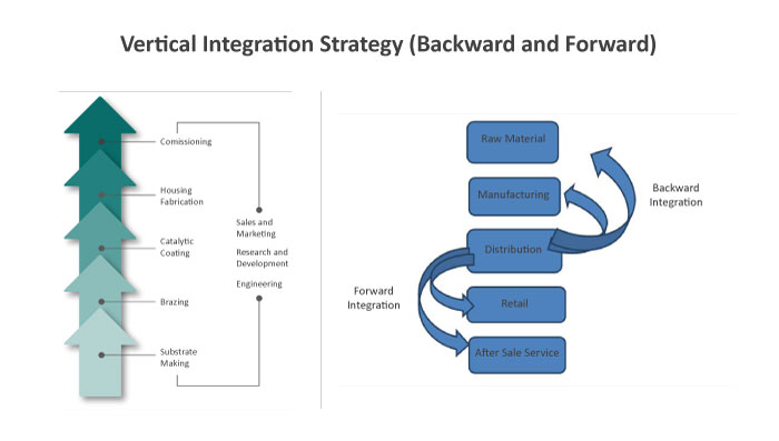 Vertical Integration, Vertical Integration Strategy, vertical integration strategy example, vertical integration strategy ppt, horizontal integration strategy, types of vertical integration, vertical integration vs horizontal integration, vertical integration advantages and disadvantages, advantages of vertical integration, vertical integration media