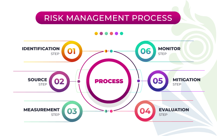 how to write a risk management plan example for business, project risk management process flow chart